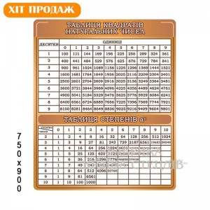 Стенд таблица квадратов/степеней -    Стенды в кабинет математики