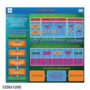 """Стенд """"Алгоритми"""" -    Стенди в кабінет інформатики"""