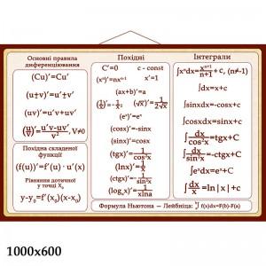 Математические формулы стенд -    Стенды в кабинет математики