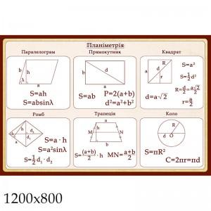 Стенд по математике формулы 3 -    Стенды в кабинет математики
