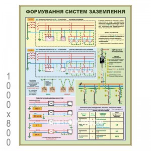 Плакат заземления -    Стенды по охране труда