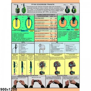 Стенд военная подготовка гранаты -    Военные стенды