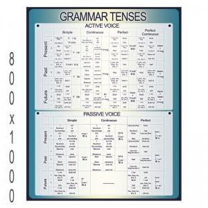 """Плакат английский язык """"Времена"""" -    Плакаты для кабинета английского языка"""