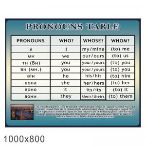 """Плакат в кабинет английского языка """"местоимения"""" КС 30368 -    Плакаты для кабинета английского языка"""