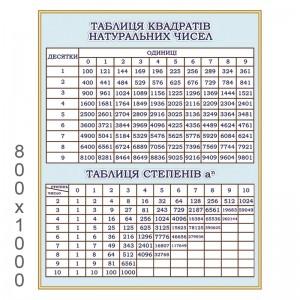 Плакат таблица квадратов натуральных чисел -    Плакаты для кабинета математики