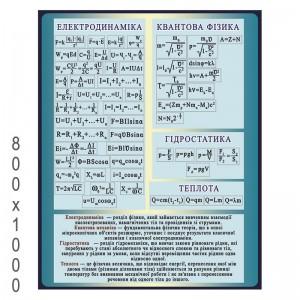 """Плакат з Фізики """"Електродинаміка"""" -    Плакати для кабінету фізики"""