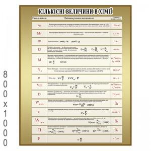"""Плакат по Химии """"Количественные величины"""" -    Плакаты для кабинета химии"""