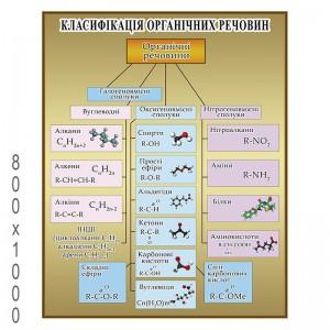"""Плакат по Химии """"Классификация органических веществ"""" -    Плакаты для кабинета химии"""
