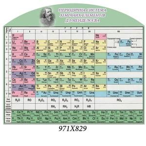 Стенд таблиця Менделєєва -    Купити стенди у кабінет фізики та хімії