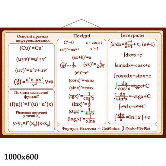 математичні формули стенд