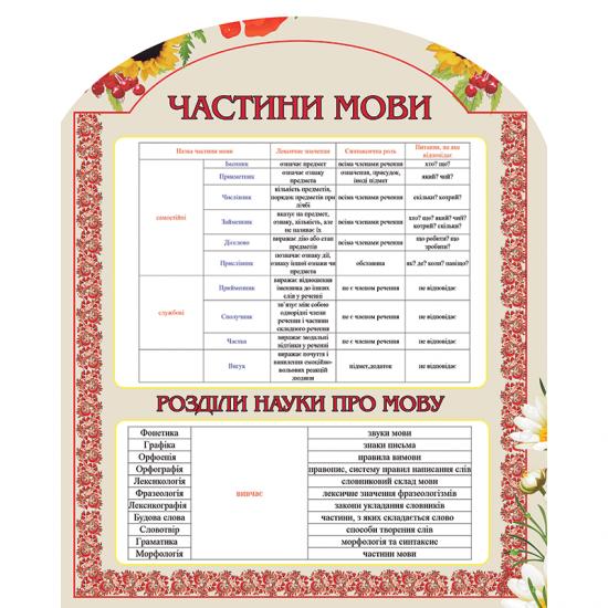 Стенд в кабинет украинского языка 2