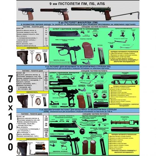 Стенд військова підготовка пістолети