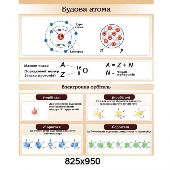 """Стенд """"Химия. Строение атома"""""""