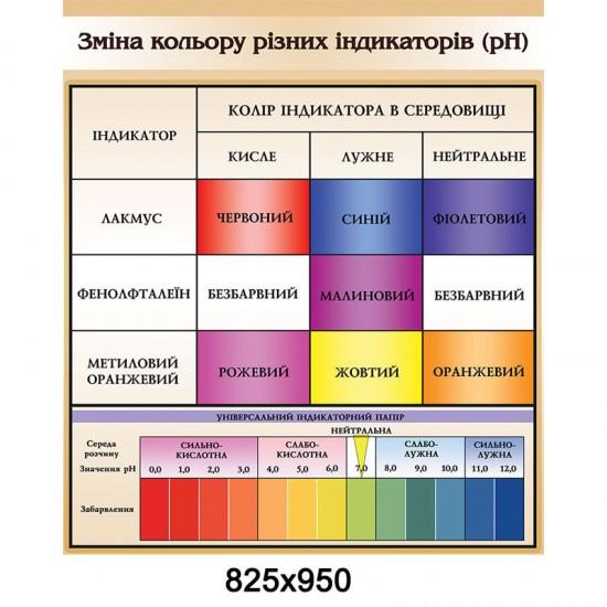 """Стенд """"Хімія.Колір індикатора"""""""