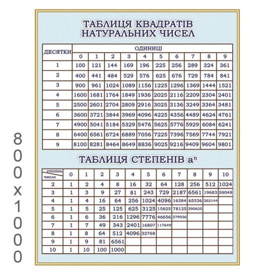 """Плакат """"Таблиця квадратів натуральних чисел"""""""
