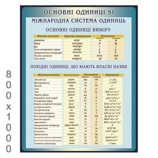 """Плакат по физике """"Основные единицы"""""""