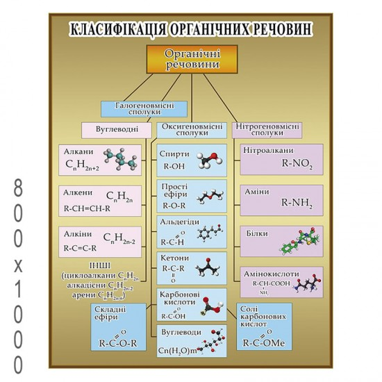 """Плакат з Хімії """"Класифікація органічних речовин"""""""
