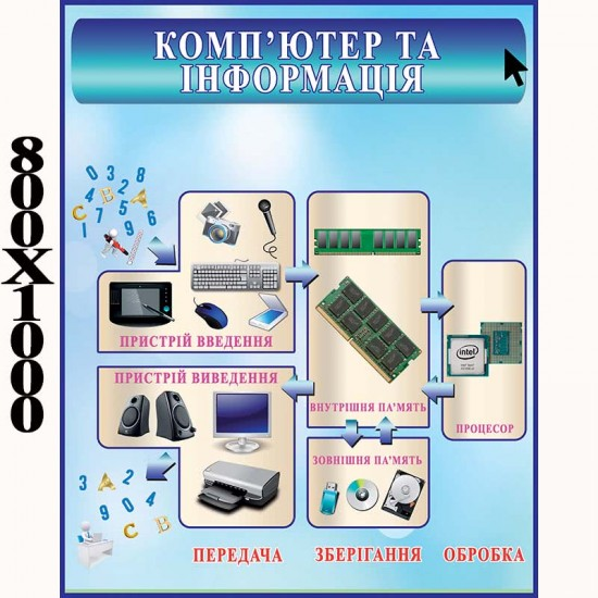 """Плакат """"Компьютер та інформація"""""""