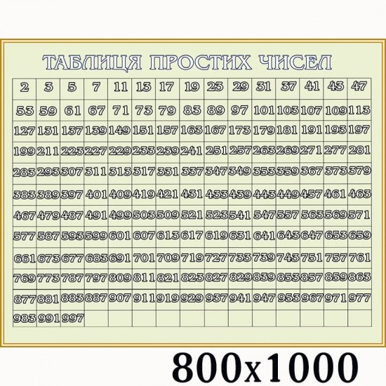 """Стенд з математики """"Таблиця простих чисел"""""""