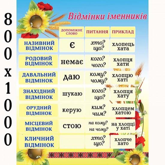 """Плакат """"Відмінки іменників""""2"""