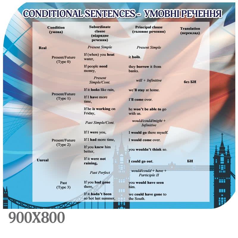 Комплект стендів для кабінету англійської мови