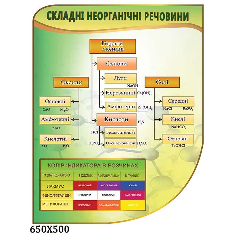 Стенд химия