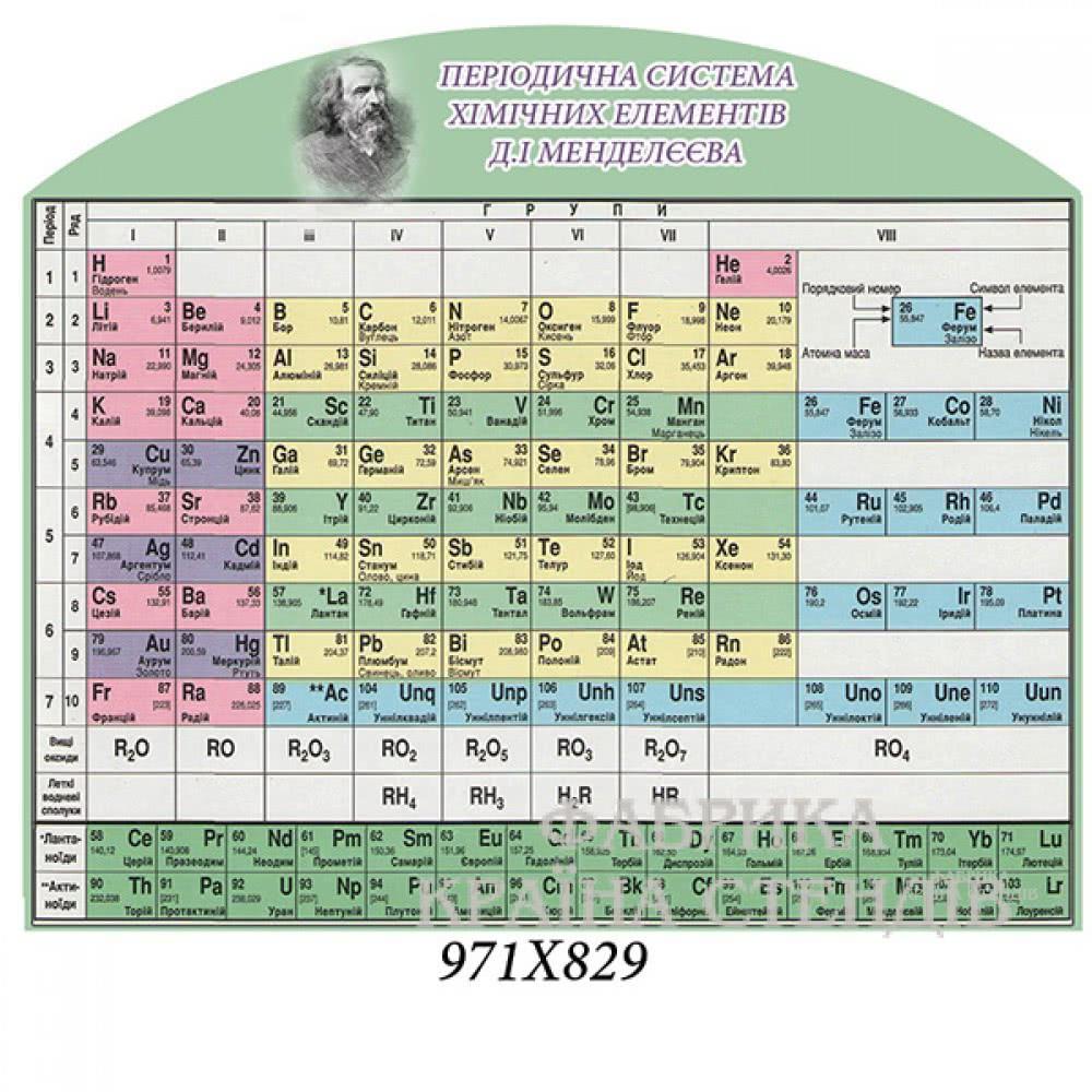 стенд з хімії